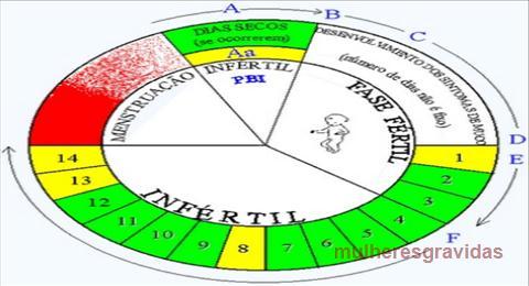 tabela método billings