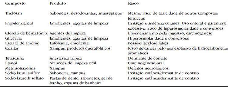 componentes que devem ser evitados nos RN, bebês e crianças